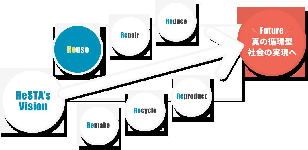 総合備品レンタル・業界大手年商200億円以上のレンティアグループ,独自メンテナンスでリファインした高品質なリユース・リサイクル品,商品循環システムと全国ネットワークだから実現できる価格力&供給力